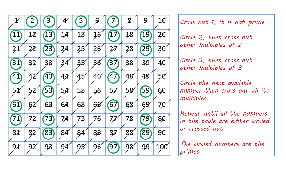 prime ande composite numbers