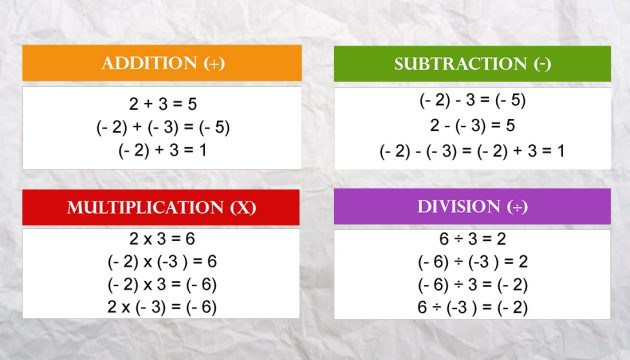 Operations with positive and negative numbers