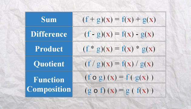 Combining Functions